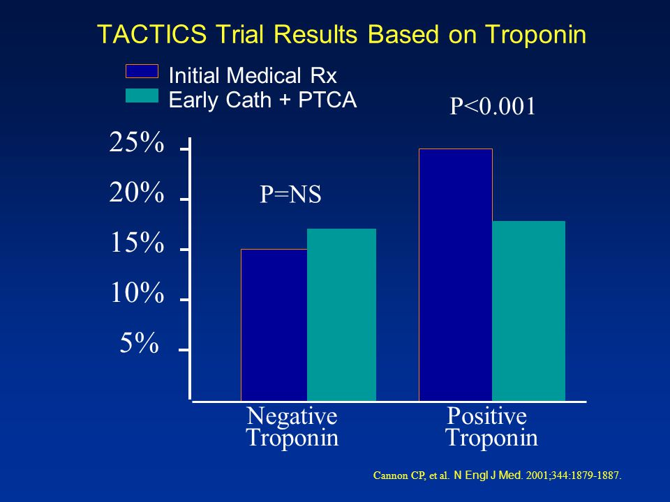 TACTICS Trial Results Based on Troponin