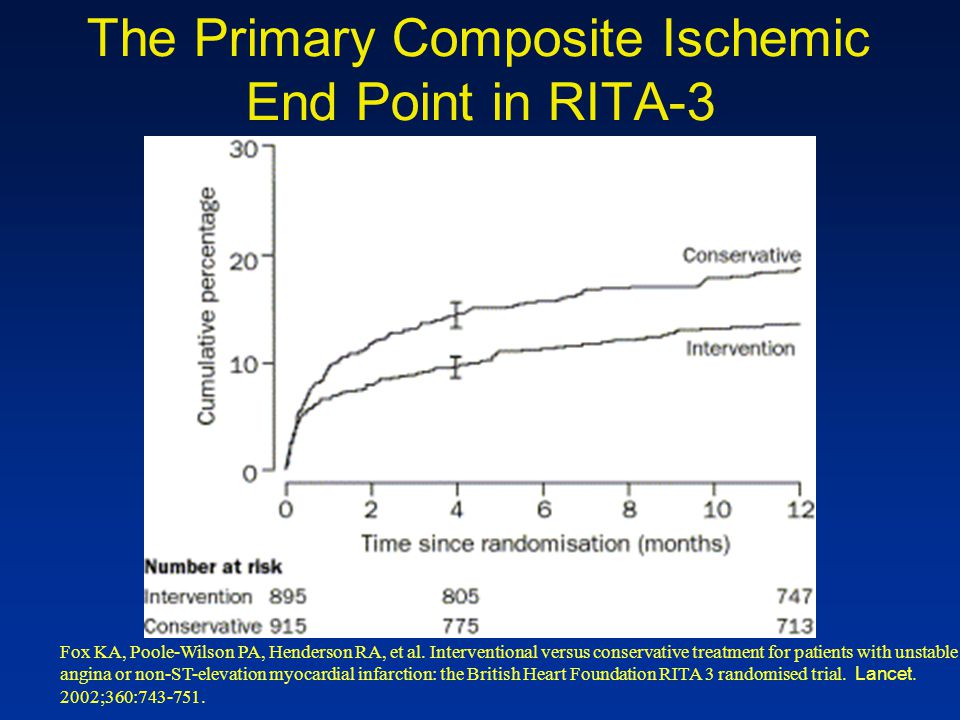 The Primary Composite Ischemic End Point in RITA-3