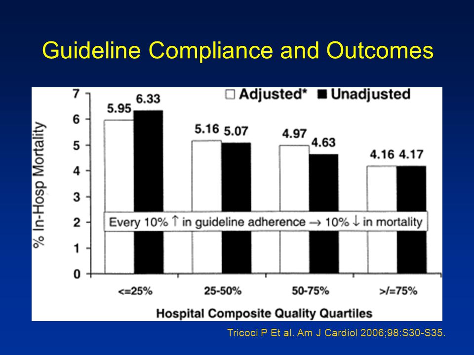 Guideline Compliance and Outcomes