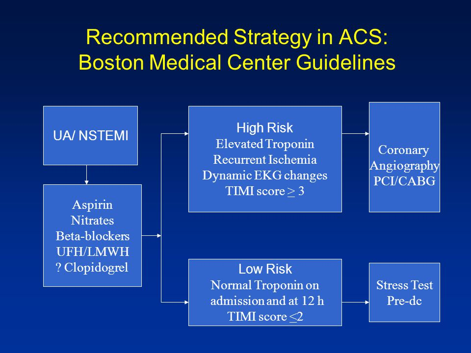 Recommended Strategy in ACS: Boston Medical Center Guidelines