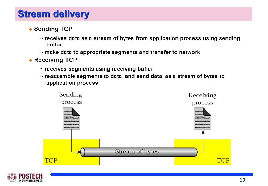 Stream delivery Sending TCP Receiving TCP