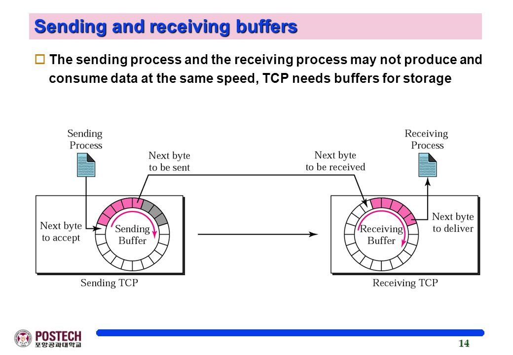 Sending and receiving buffers