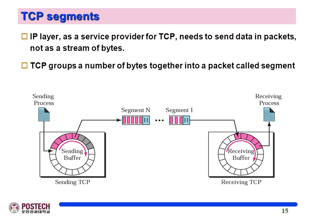 TCP segments IP layer, as a service provider for TCP, needs to send data in packets, not as a stream of bytes.