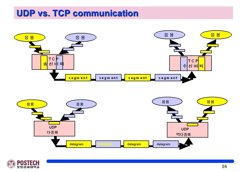 UDP vs. TCP communication