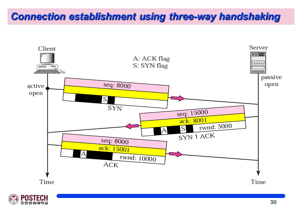 Connection establishment using three-way handshaking
