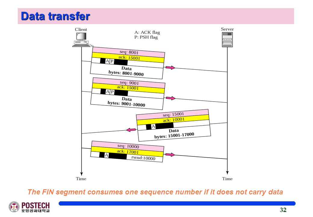 Data transfer The FIN segment consumes one sequence number if it does not carry data