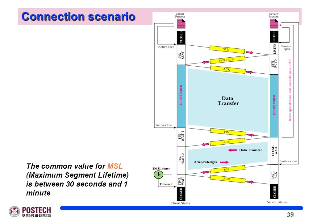 Connection scenario The common value for MSL (Maximum Segment Lifetime) is between 30 seconds and 1 minute.