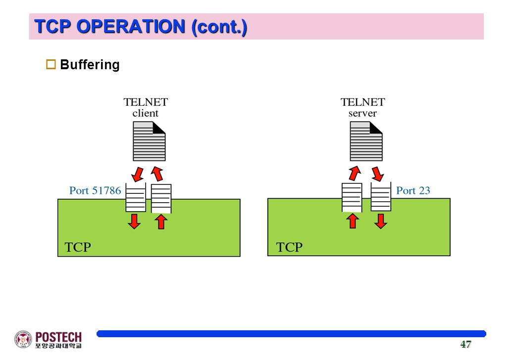 TCP OPERATION (cont.) Buffering