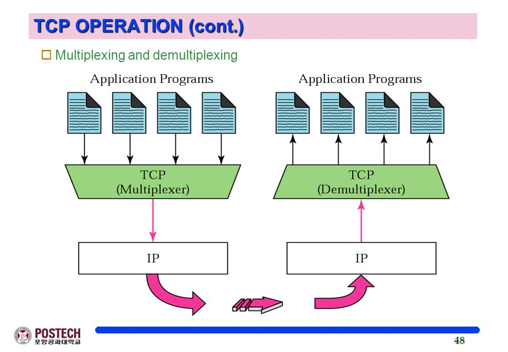 TCP OPERATION (cont.) Multiplexing and demultiplexing