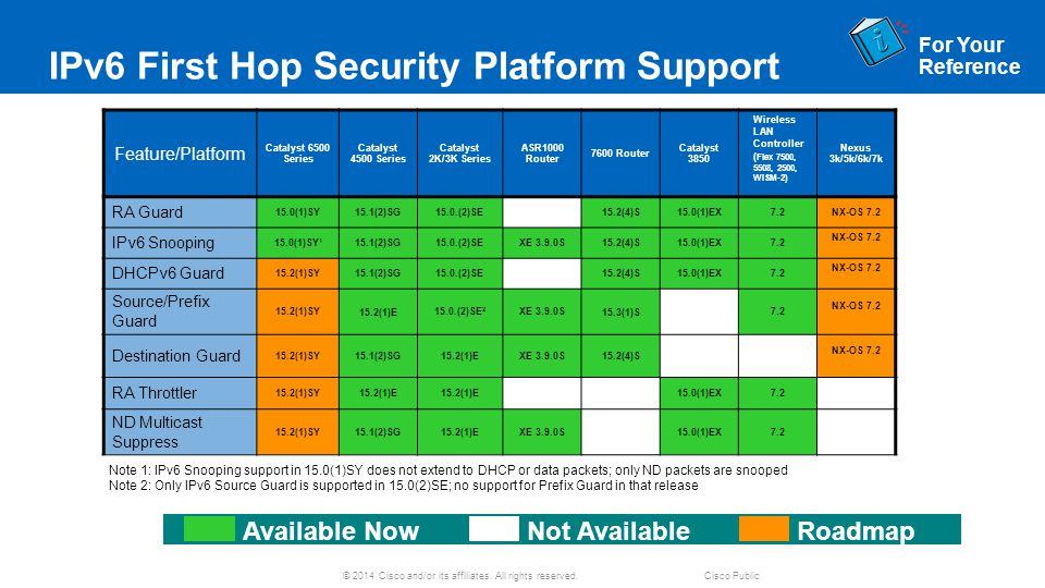 IPv6 First Hop Security Platform Support