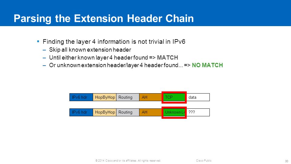 Parsing the Extension Header Chain