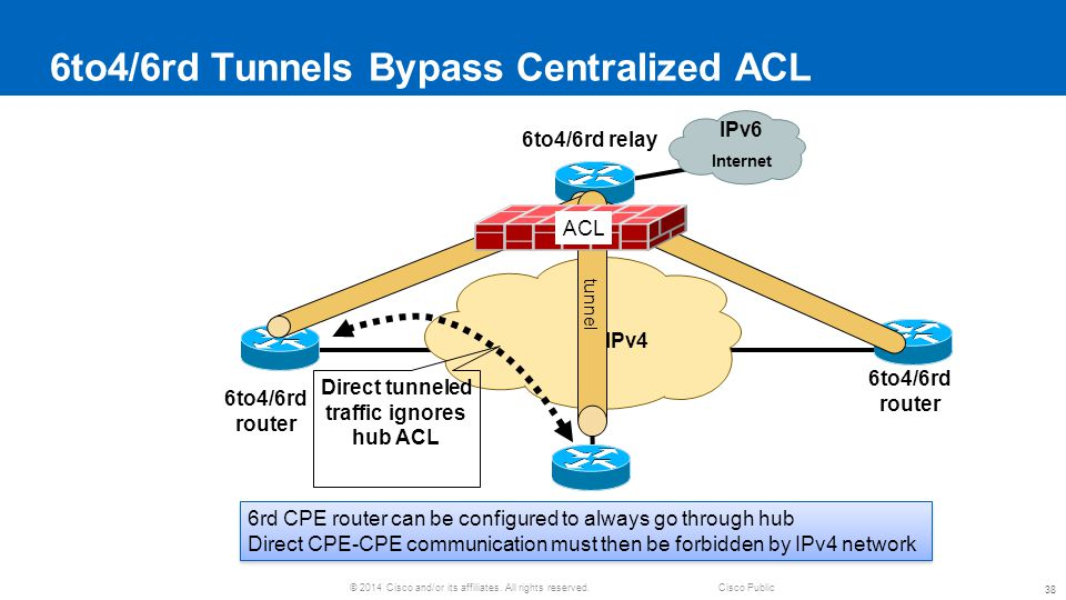 6to4/6rd Tunnels Bypass Centralized ACL