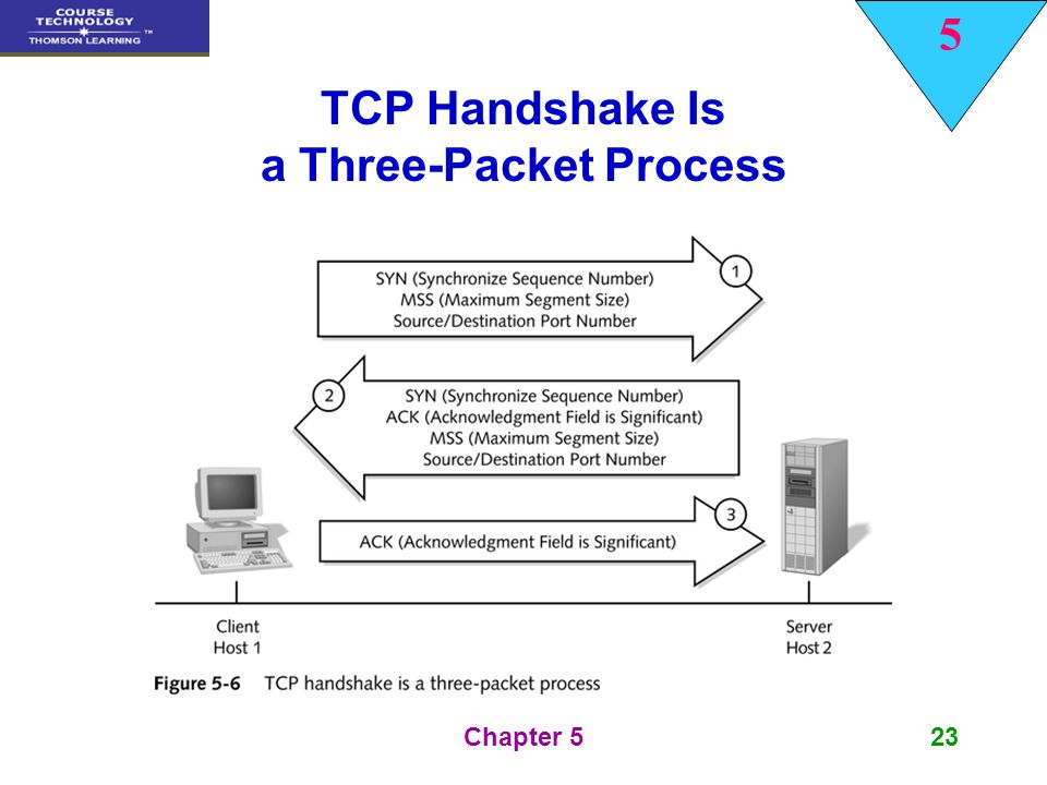 TCP Handshake Is a Three-Packet Process
