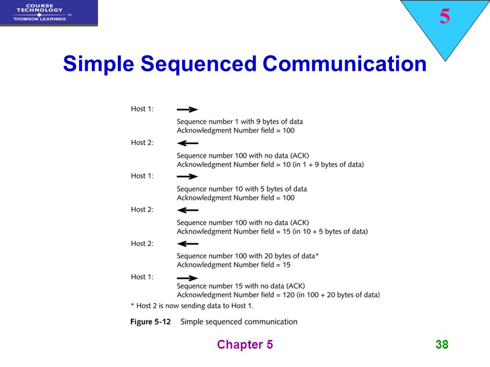 Simple Sequenced Communication