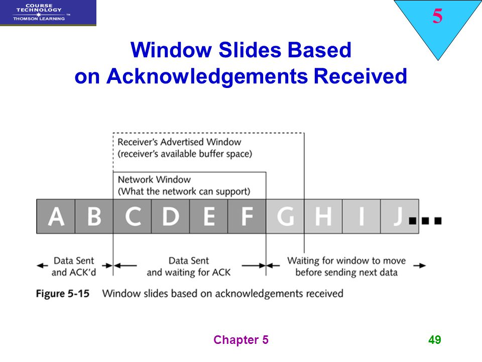 Window Slides Based on Acknowledgements Received