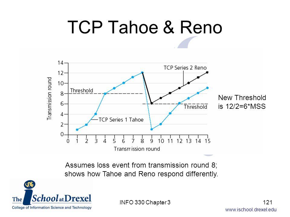 TCP Tahoe & Reno New Threshold is 12/2=6*MSS
