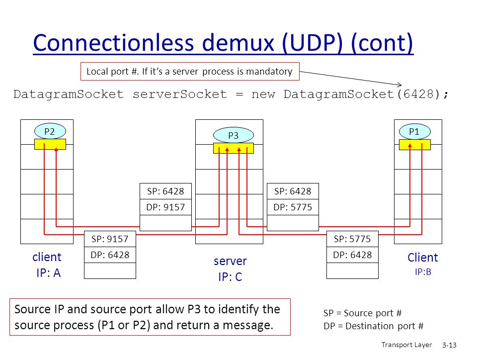 Connectionless demux (UDP) (cont)