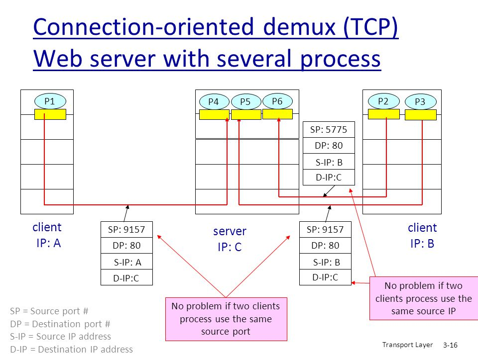 Connection-oriented demux (TCP) Web server with several process