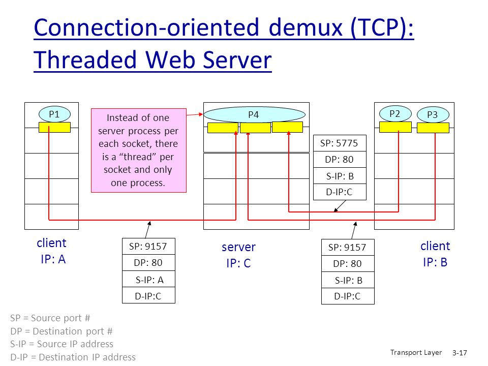 Connection-oriented demux (TCP): Threaded Web Server