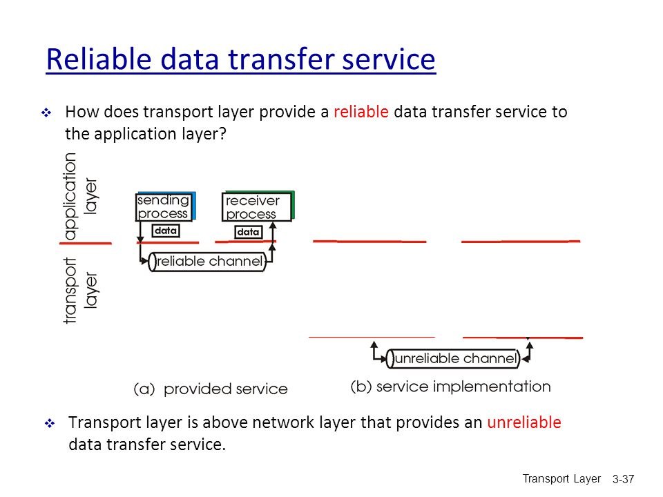 Reliable data transfer service