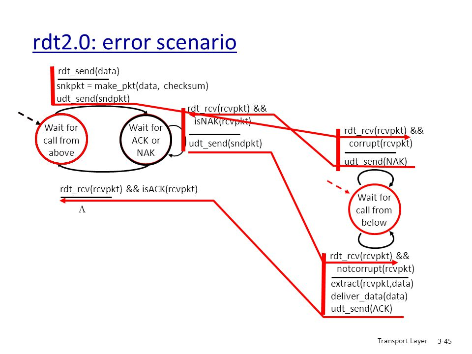 rdt2.0: error scenario rdt_send(data)