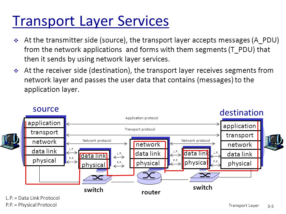 Transport Layer Services