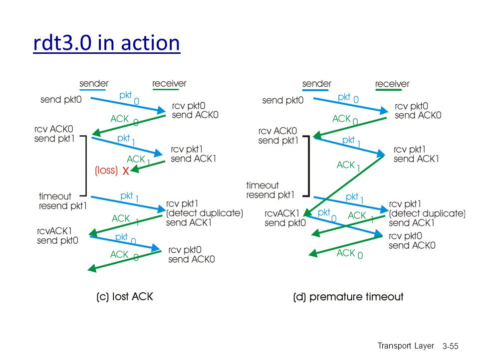 rdt3.0 in action Transport Layer