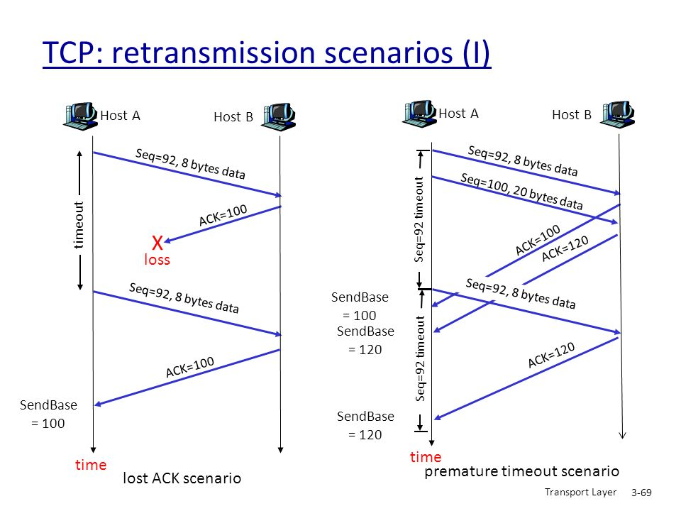 TCP: retransmission scenarios (I)