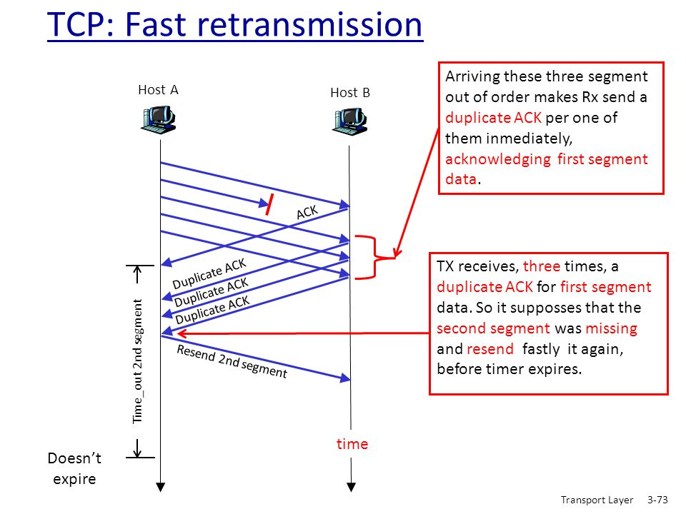 TCP: Fast retransmission
