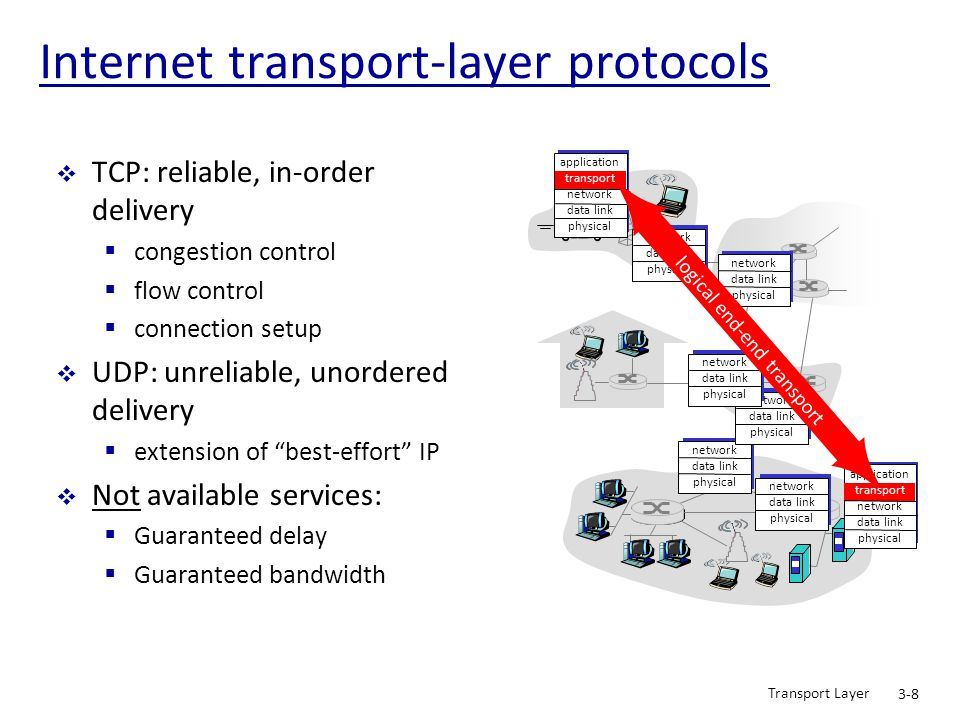 Internet transport-layer protocols