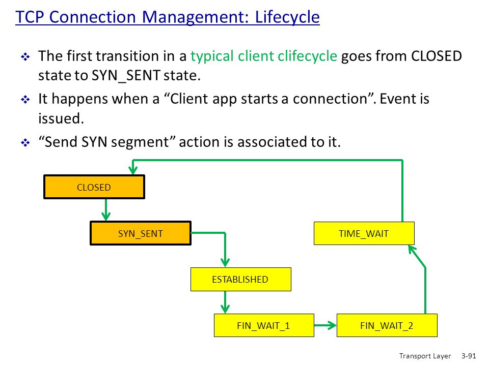 TCP Connection Management: Lifecycle