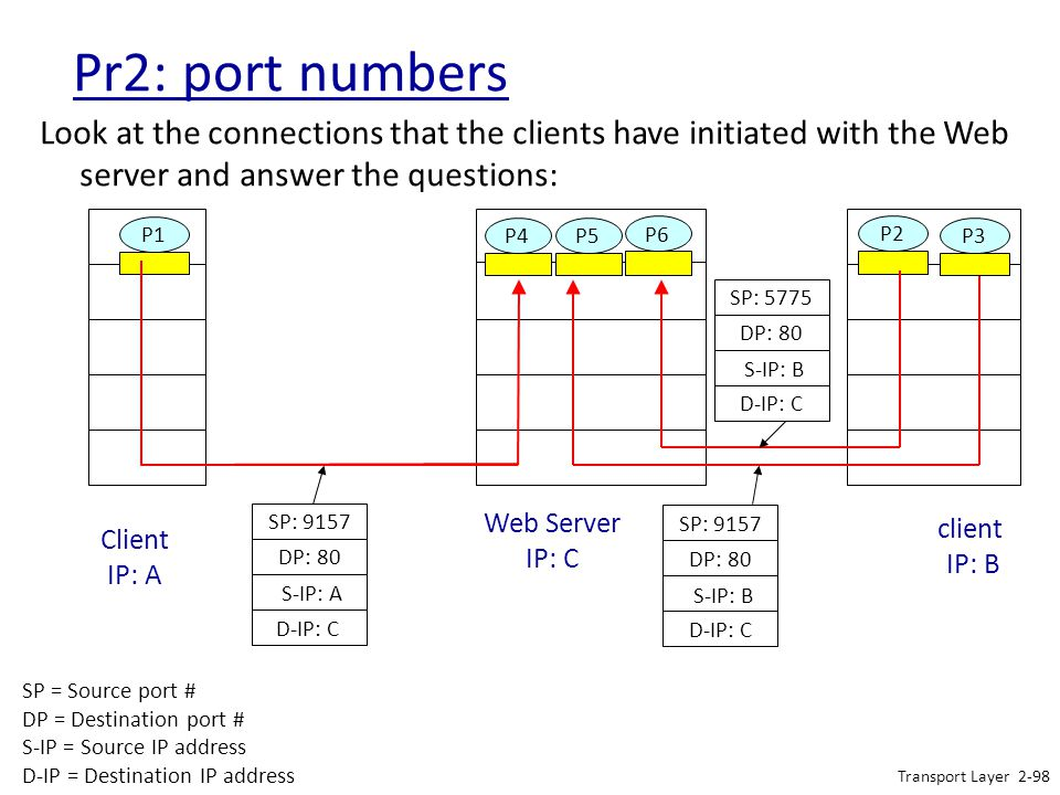 Pr2: port numbers Look at the connections that the clients have initiated with the Web server and answer the questions:
