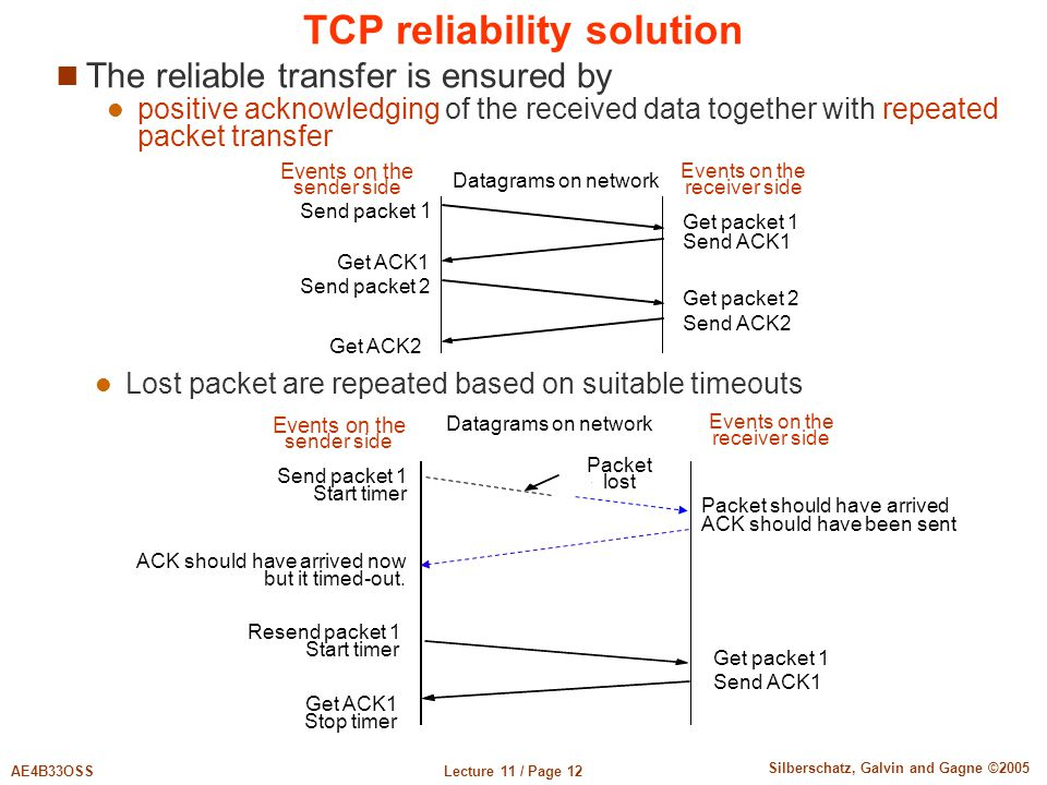 TCP reliability solution