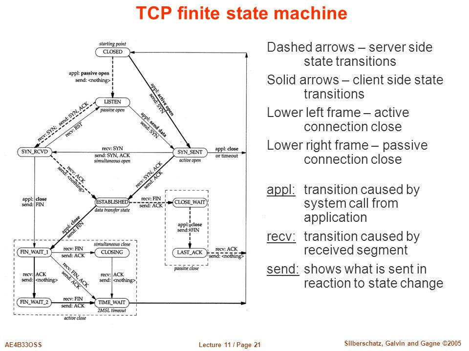 TCP finite state machine