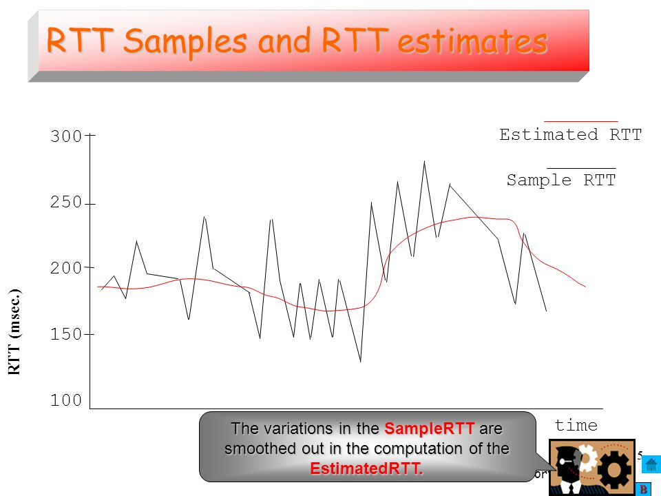 RTT Samples and RTT estimates