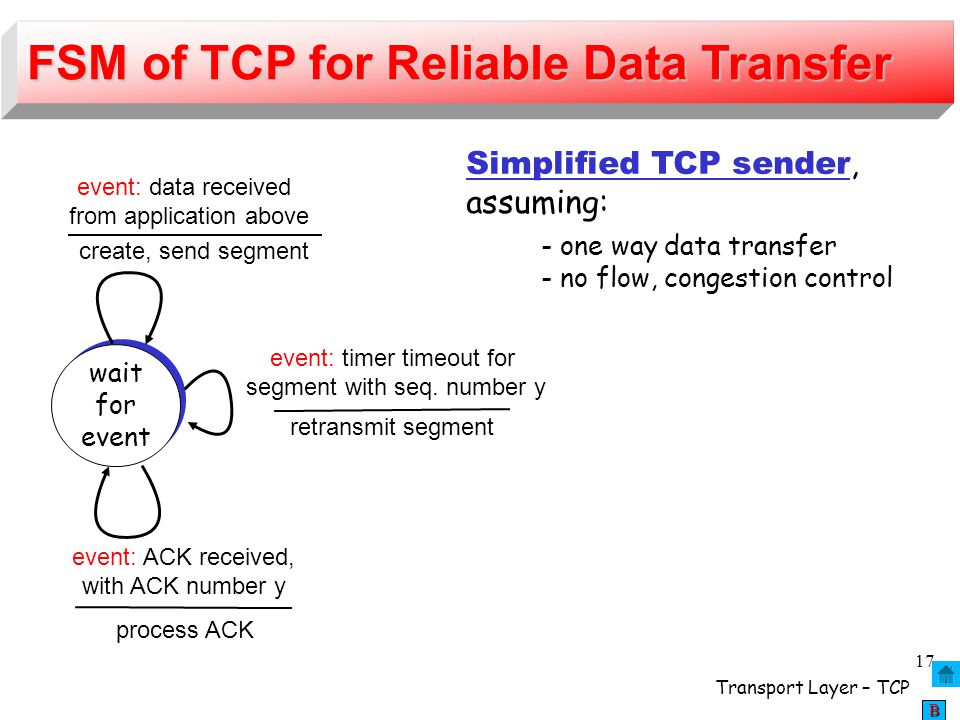 FSM of TCP for Reliable Data Transfer