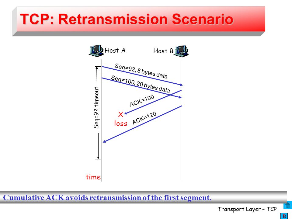 TCP: Retransmission Scenario