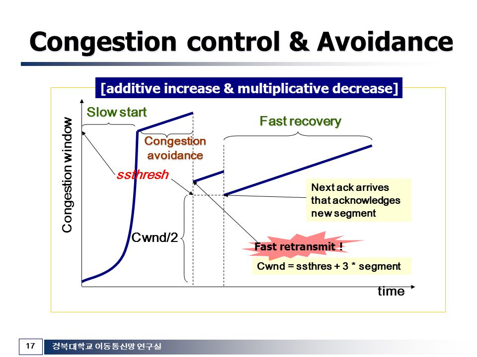 Congestion control & Avoidance