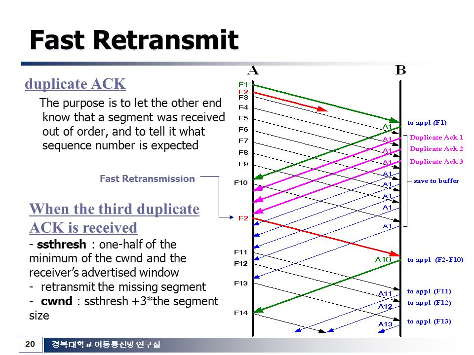Fast Retransmit duplicate ACK When the third duplicate ACK is received