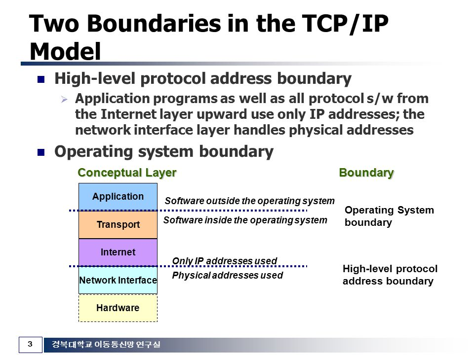 Two Boundaries in the TCP/IP Model