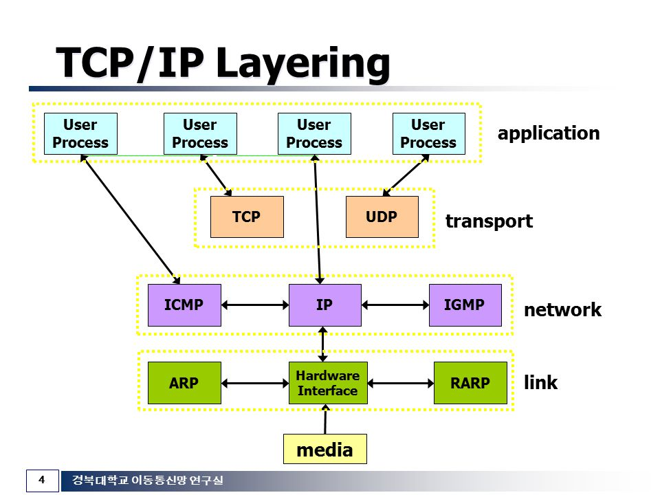 TCP/IP Layering application transport network link media User Process