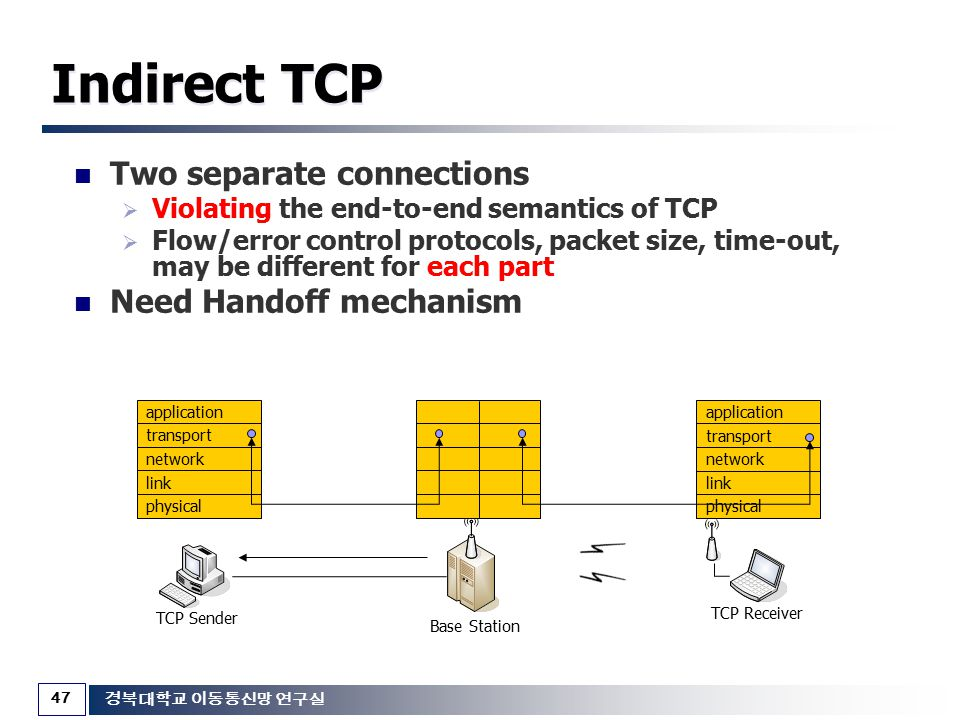 Indirect TCP Two separate connections Need Handoff mechanism