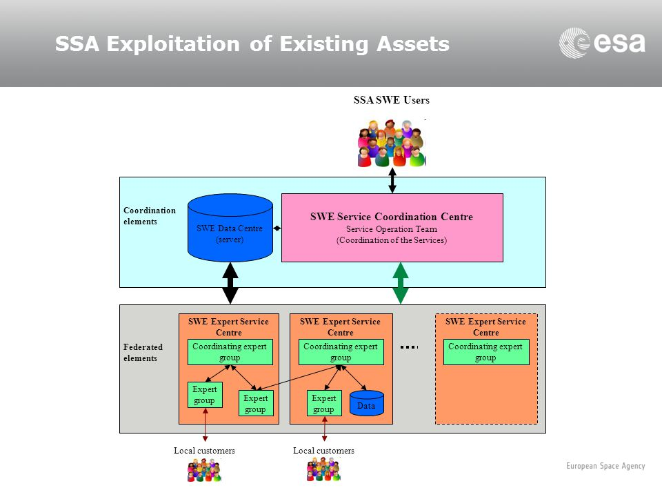 SSA Exploitation of Existing Assets