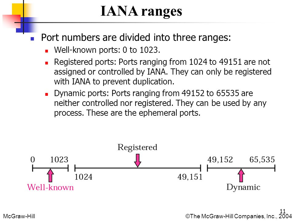 Port numbers are divided into three ranges:
