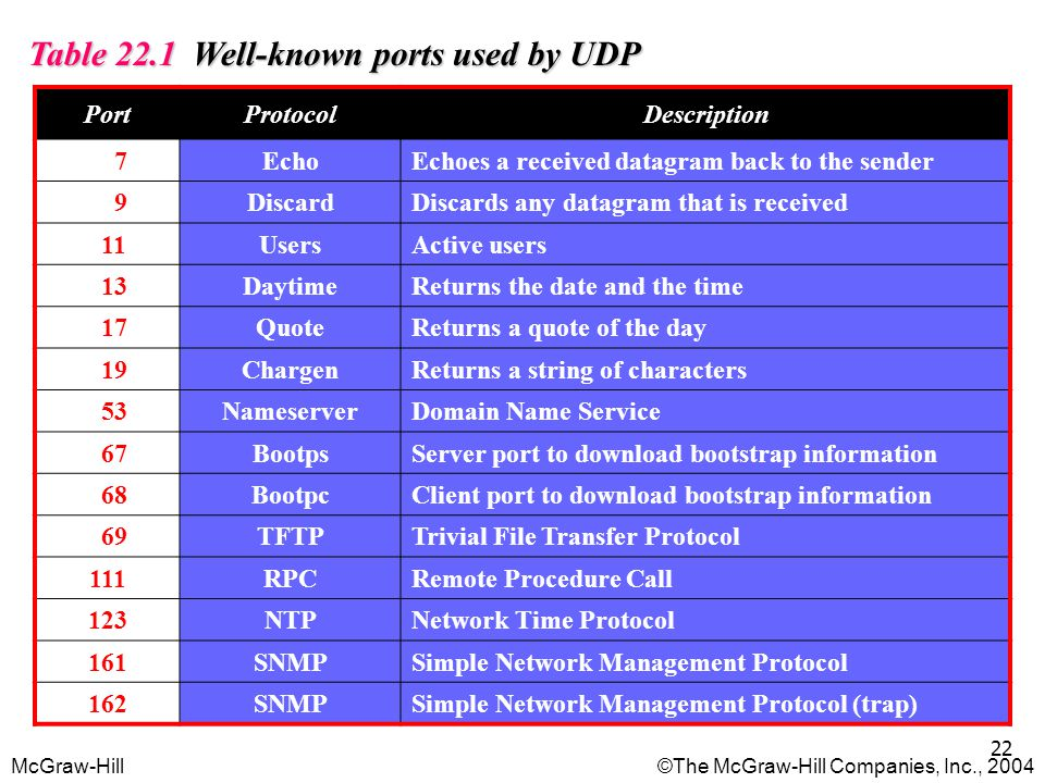 Table 22.1 Well-known ports used by UDP