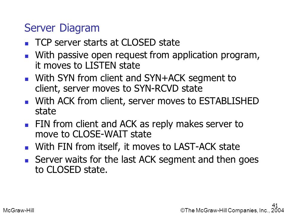 Server Diagram TCP server starts at CLOSED state