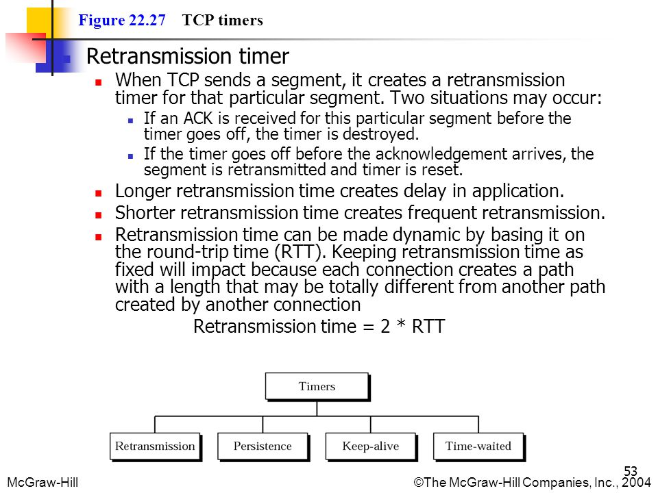 Figure 22.27 TCP timers Retransmission timer.