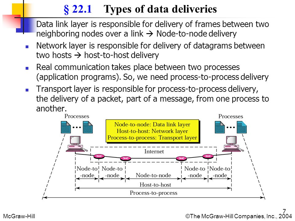 § 22.1 Types of data deliveries