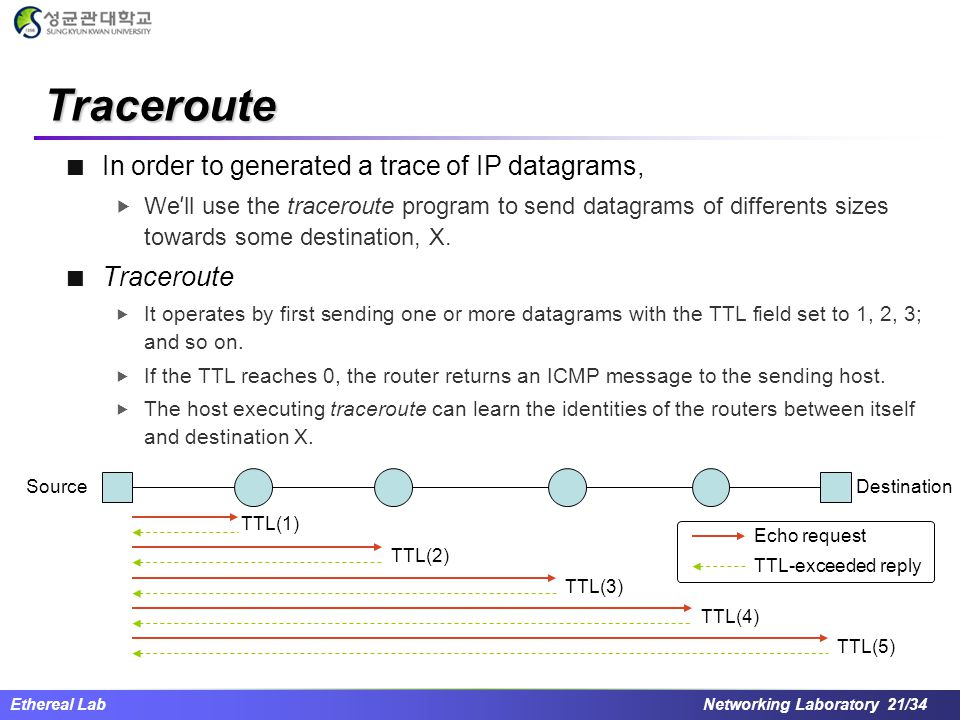 Traceroute In order to generated a trace of IP datagrams, Traceroute