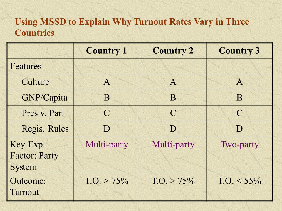 Using MSSD to Explain Why Turnout Rates Vary in Three Countries